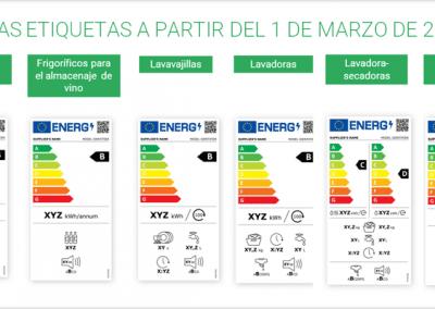 etiquetas eficiencia energetica nuevo etiquetado energético